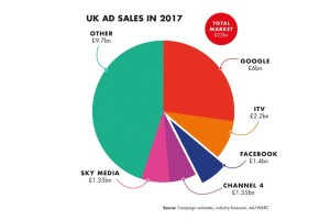 UK ad sales in 2017